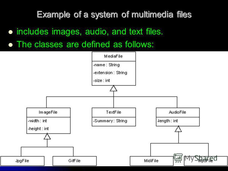 Object-Oriented Programme 38 Example of a system of multimedia files includes images, audio, and text files. The classes are defined as follows: