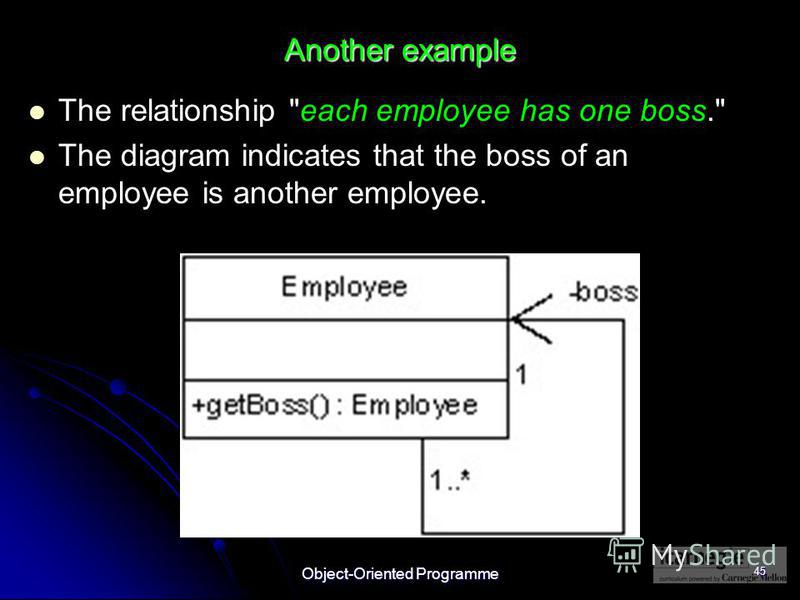 Object-Oriented Programme 45 Another example The relationship each employee has one boss. The diagram indicates that the boss of an employee is another employee.