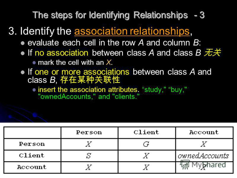 Object-Oriented Programme 57 The steps for Identifying Relationships - 3 3. Identify the association relationships, evaluate each cell in the row A and column B: If no association between class A and class B mark the cell with an X. If one or more as