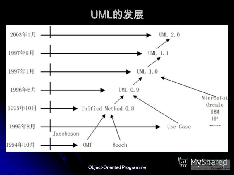 Object-Oriented Programme 8 UML UML