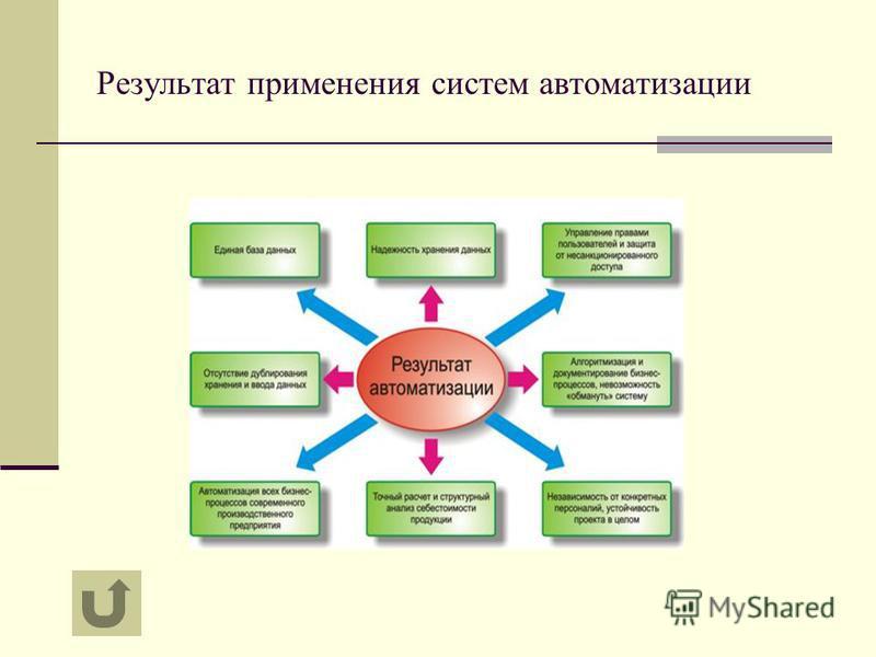 Результат применения систем автоматизации