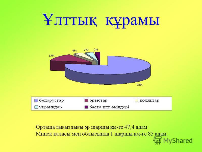 Ұлттық құрамы Орташа тығыздығы әр шаршы км-ге 47,4 адам Минск қаласы мен облысында 1 шаршы км-ге 85 адам.