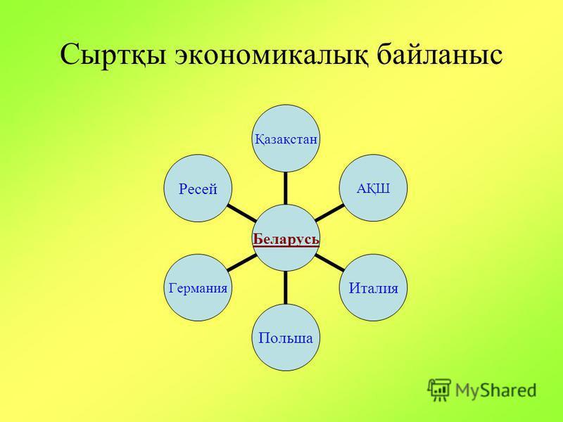 Сыртқы экономикалық байланыс Беларусь ҚазақстанАҚШИталияПольшаГерманияРесей
