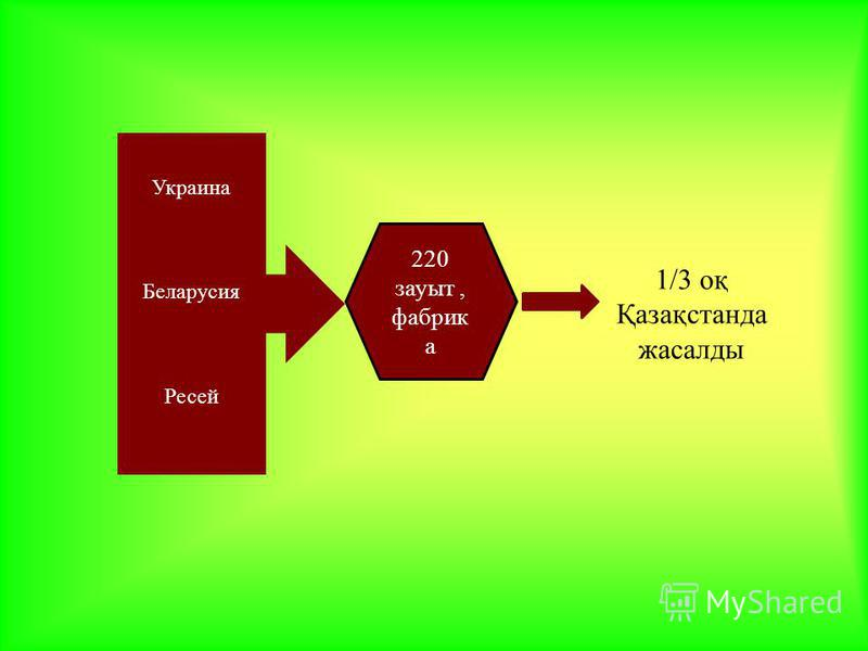 1/3 оқ Қазақстанда жасалды Украина Беларусия Ресей 220 зауыт, фабрик а