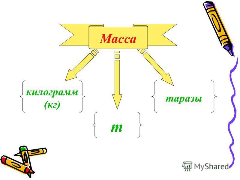 m килограмм (кг) таразы Масса