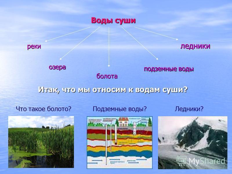 Итак, что мы относим к водам суши? Воды суши реки озера болота подземные воды ледники Что такое болото? Подземные воды?Ледники?