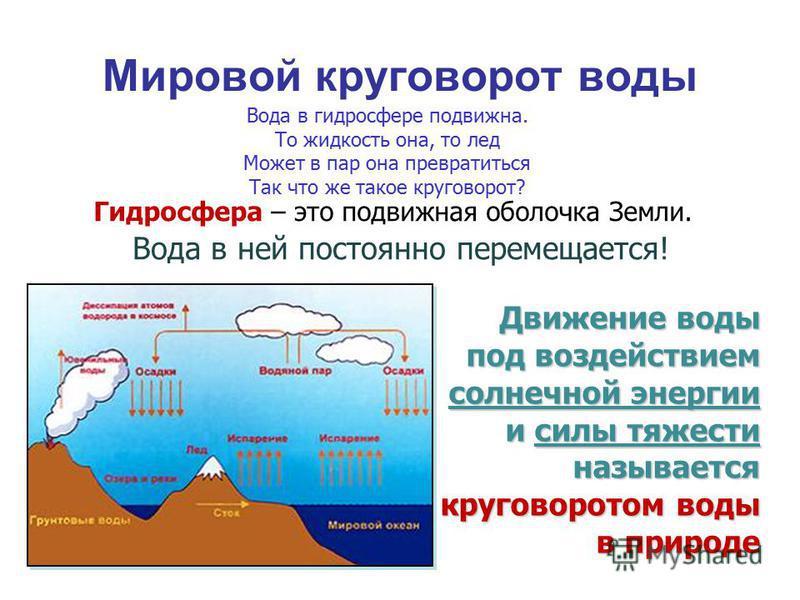 Мировой круговорот воды Гидросфера – это подвижная оболочка Земли. Вода в ней постоянно перемещается! Движение воды под воздействием солнечной энергии и силы тяжести называется круговоротом воды в природе Вода в гидросфере подвижна. То жидкость она,