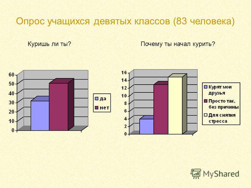 Опрос учащихся девятых классов (83 человека) Куришь ли ты?Почему ты начал курить?