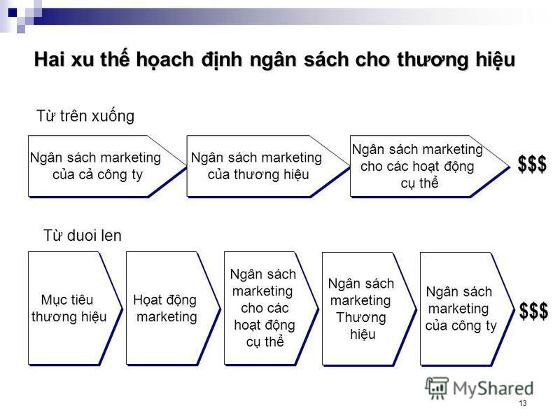13 Hai xu th hach đnh ngân sách cho thương hiu Ngân sách marketing ca c công ty Ngân sách marketing ca c công ty Ngân sách marketing ca thương hiu Ngân sách marketing ca thương hiu Ngân sách marketing cho các hot đng c th Ngân sách marketing cho các