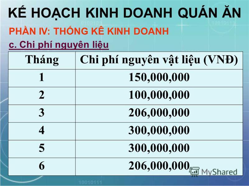 K HOCH KINH DOANH QUÁN ĂN PHN IV: THNG KÊ KINH DOANH c. Chi phí nguyên liu ThángChi phí nguyên vt liu (VNĐ) 1150,000,000 2100,000,000 3206,000,000 4300,000,000 5 6206,000,000