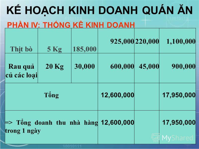 K HOCH KINH DOANH QUÁN ĂN PHN IV: THNG KÊ KINH DOANH Tht bò5 Kg185,000 925,000220,0001,100,000 Rau qu c các loi 20 Kg30,000600,00045,000900,000 Tng 12,600,00017,950,000 => Tng doanh thu nhà hàng trong 1 ngày 12,600,00017,950,000
