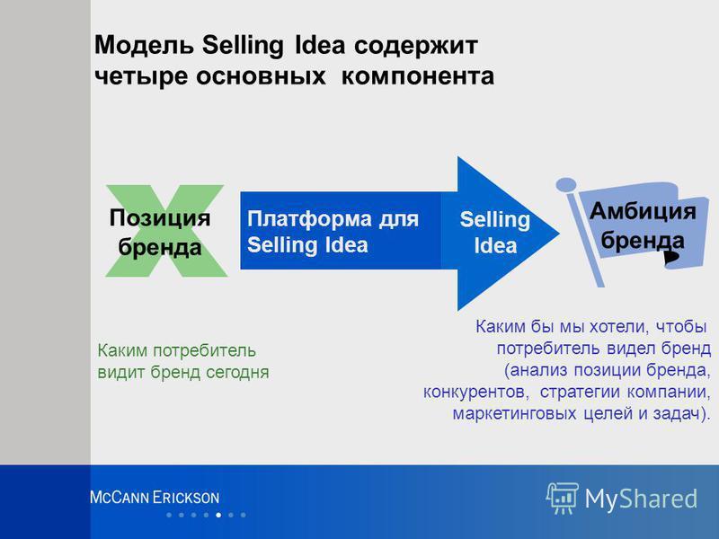 Амбиция бренда Модель Selling Idea содержит четыре основных компонента Selling Idea Платформа для Selling Idea Позиция бренда Каким потребитель видит бренд сегодня Каким бы мы хотели, чтобы потребитель видел бренд (анализ позиции бренда, конкурентов,