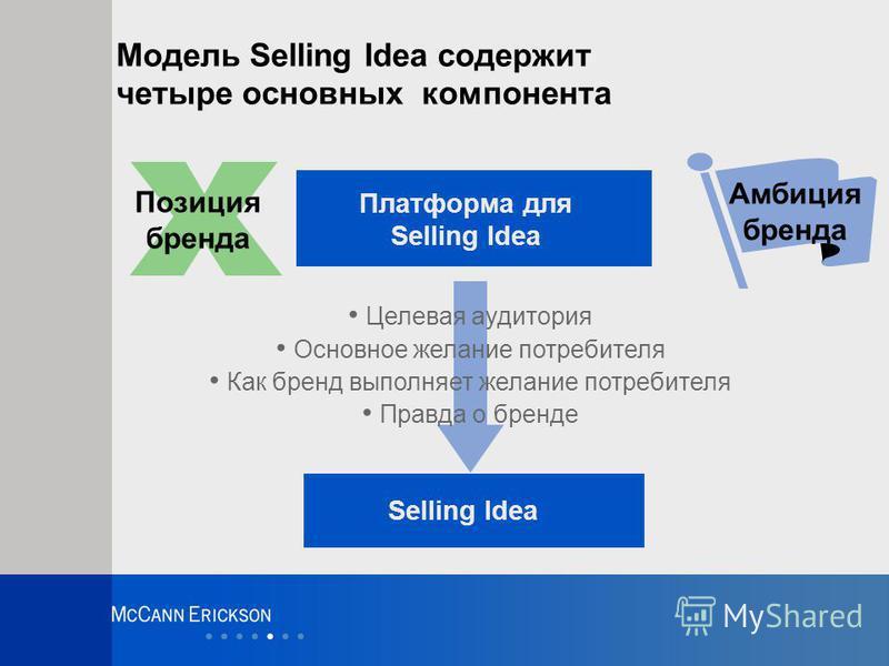 Амбиция бренда Модель Selling Idea содержит четыре основных компонента Selling Idea Платформа для Selling Idea Позиция бренда Целевая аудитория Основное желание потребителя Как бренд выполняет желание потребителя Правда о бренде