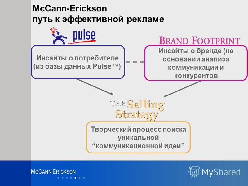 McCann-Erickson путь к эффективной рекламе Творческий процесс поиска уникальной коммуникационной идеи Инсайты о потребителе (из базы данных Pulse) Инсайты о бренде (на основании анализа коммуникации и конкурентов