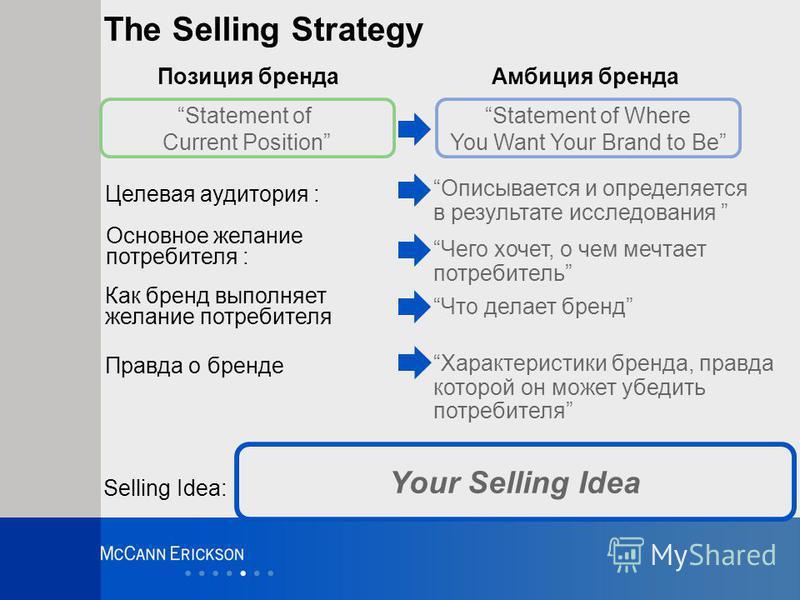 Your Selling Idea The Selling Strategy Позиция бренда Амбиция бренда Целевая аудитория : Основное желание потребителя : Как бренд выполняет желание потребителя Правда о бренде Selling Idea: Чего хочет, о чем мечтает потребитель Описывается и определя