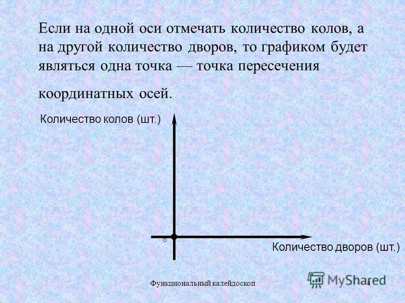 Задача. Изобразить графически зависимость величин из пословицы Ни кола, ни двора. 3Функциональный калейдоскоп