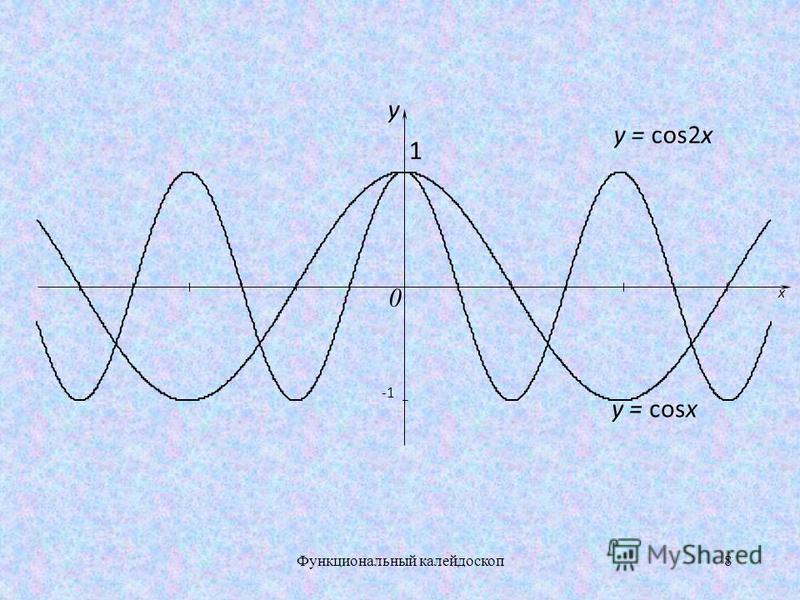 у х 0 у = sin х 7Функциональный калейдоскоп