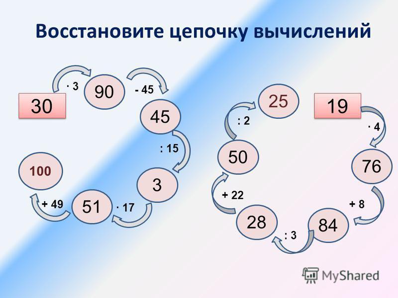 Математический язык Математический язык - это язык чисел, букв, символов, рисунков и чертежей. На этом языке пишут при помощи своего особого алфавита. ( Х + У) 5 = 15 4 + 9 С 15 5 + 2 Х 15 12 5 – 45 : 15 34 + 1,34 – 3,9 0,125