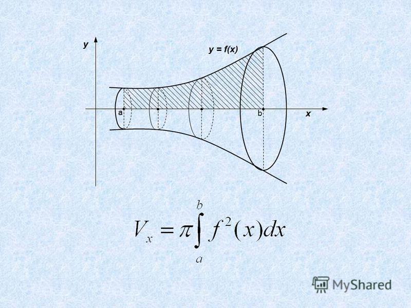 y x a b y = f(x)