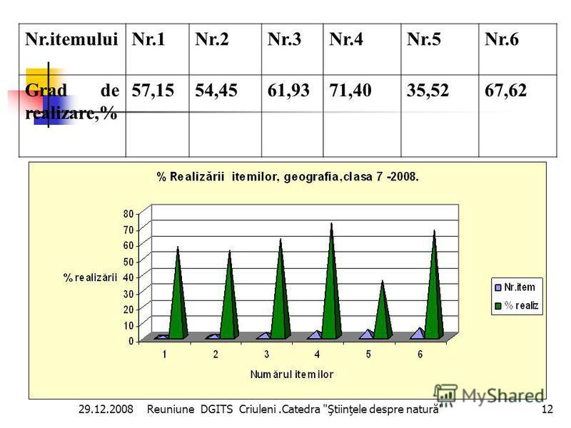 Reuniune DGITS Criuleni.Catedra Ştiinţele despre natură 11 29.12.2008