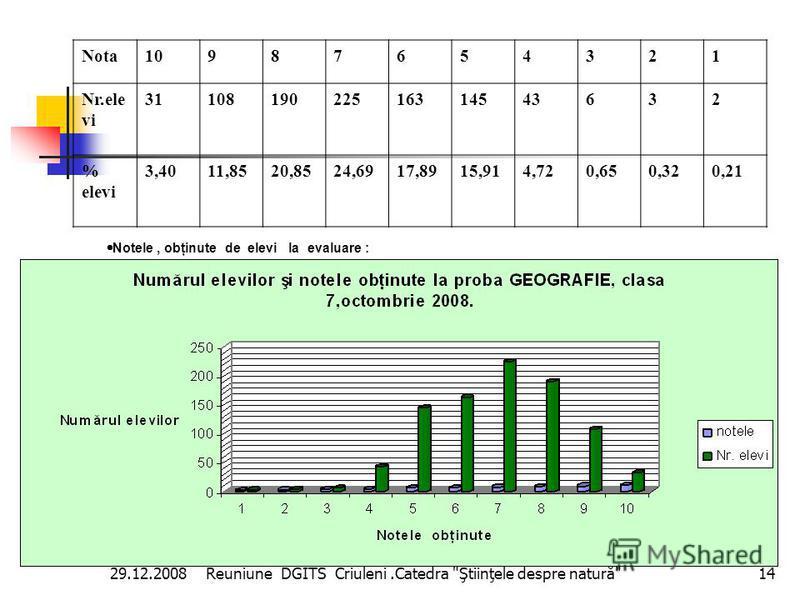 Cel mai mare grad de realizare a testului l-au demonstrat institu ţ iile : L.T.M ă l ă eşti, prof.Moraru Valentina- 86,14%. L.T.M ă gd ă ceşti, prof.Midrigan Maria- 77,25 % şi 76,33%. Gim. Criuleni, prof.Cozacenco Olga- 73 %. Ş.m.Dr ă sliceni, prof.G