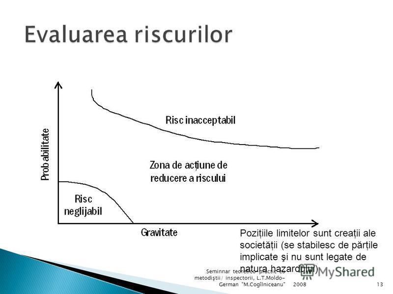 Etape Colectarea datelor privind hazardul în cauză, probabilitatea şi pagubele/beneficiile eventuale Estimarea riscului Reprezentarea grafică a pagubelor în funcţie de probabilitate şi gravitate 200812 Seminnar teoretico-practic cu metodiştii/ inspec