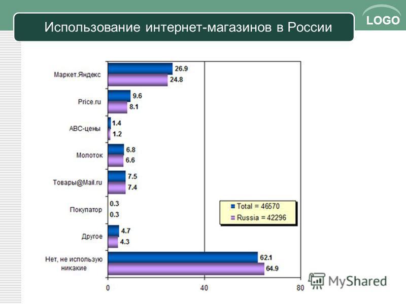 LOGO Использование интернет-магазинов в России