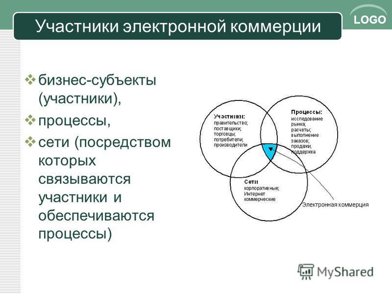 LOGO Участники эээлектронной коммерции бизнес-субъекты (участники), процессы, сети (посредством которых связываются участники и обеспечиваются процессы)