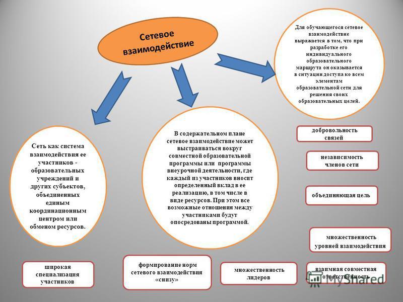Сетевое взаимодействие Сеть как система взаимодействия ее участников - образовательных учреждений и других субъектов, объединенных единым координационным центром или обменом ресурсов. В содержательном плане сетевое взаимодействие может выстраиваться