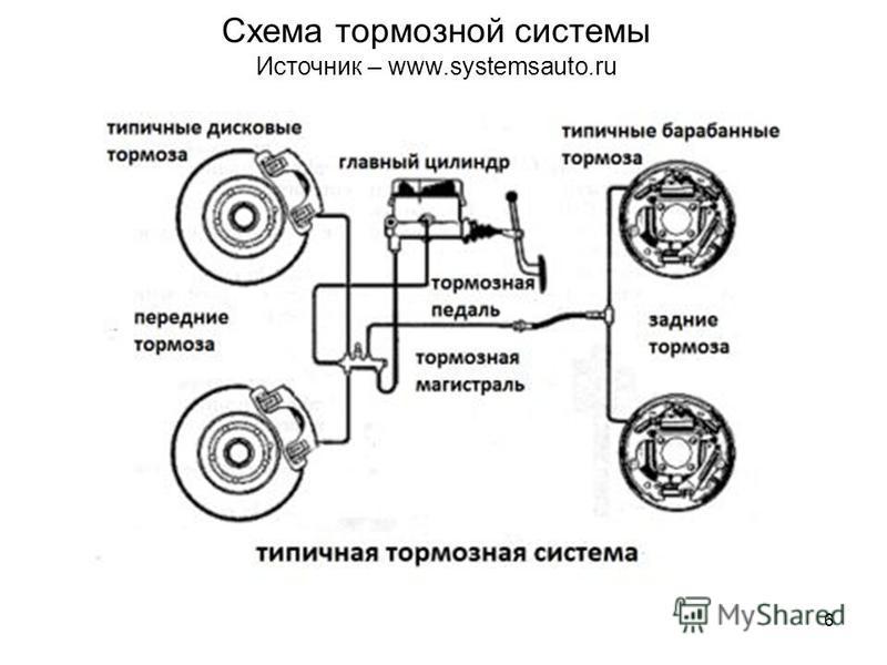 6 Схема тормозной системы Источник – www.systemsauto.ru