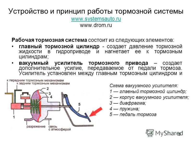 8 Устройство и принцип работы тормозной системы www.systemsauto.ru www.drom.ru www.systemsauto.ru Рабочая тормозная система состоит из следующих элементов: главный тормозной цилиндр - создает давление тормозной жидкости в гидроприводе и нагнетает ее