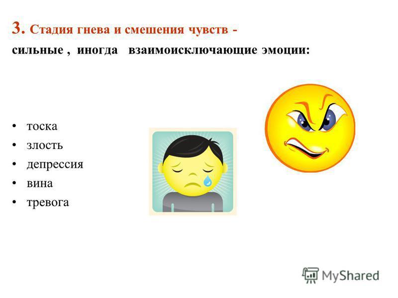 3. Стадия гнева и смешения чувств - сильные, иногда взаимоисключающие эмоции: тоска злость депрессия вина тревога