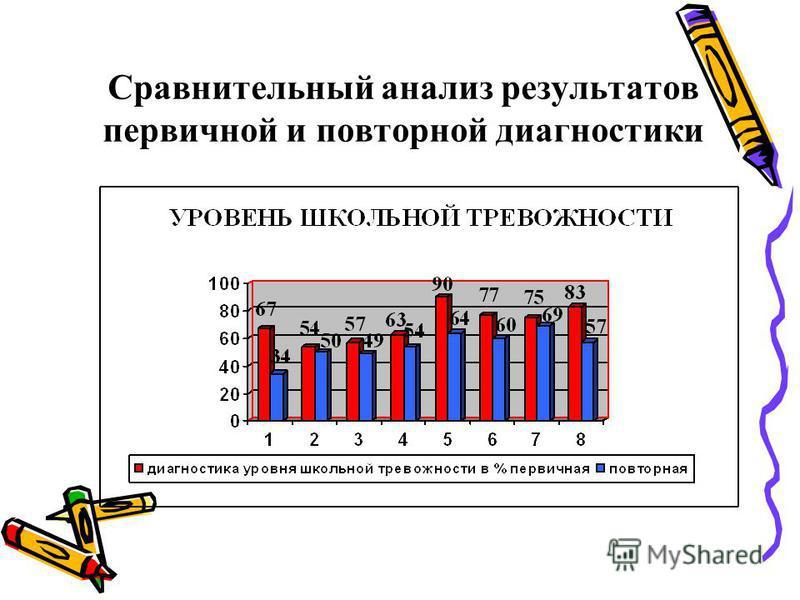 Сравнительный анализ результатов первичной и повторной диагностики