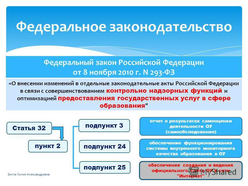 Федеральное законодательство Федеральный закон Российской Федерации от 8 ноября 2010 г. N 293-ФЗ «О внесении изменений в отдельные законодательные акты Российской Федерации в связи с совершенствованием контрольно надзорных функций и оптимизацией пред