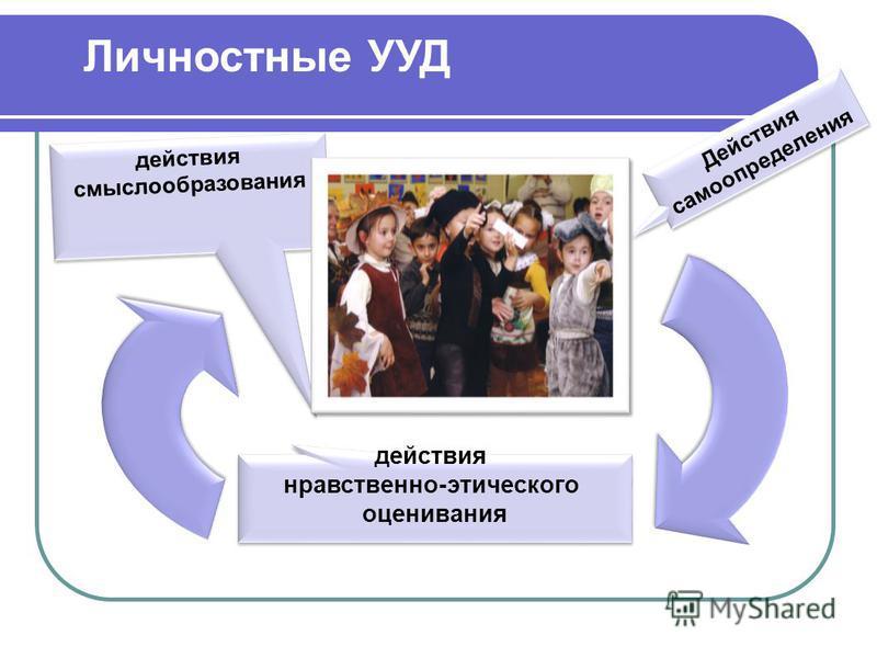 действия смыслообразования действия нравственно-этического оценивания действия нравственно-этического оценивания Действия самоопределгения Личностные УУД