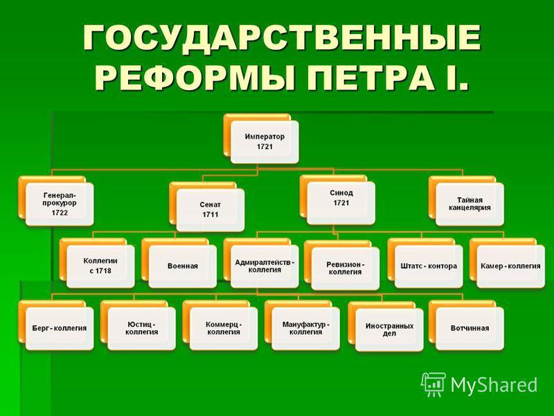 ГОСУДАРСТВЕННЫЕ РЕФОРМЫ ПЕТРА I.