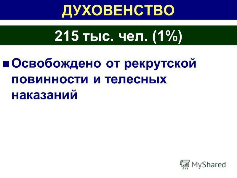 ДУХОВЕНСТВО Освобождено от рекрутской повинности и телесных наказаний 215 тыс. чел. (1%)