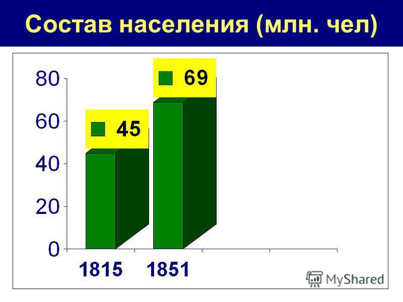 Состав населения (млн. чел)
