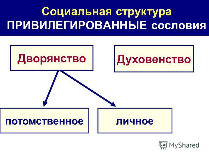Социальная структура ПРИВИЛЕГИРОВАННЫЕ сословия Дворянство Духовенство личное потомственное
