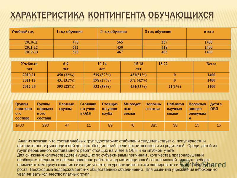 Учебный год 1 год обучения 2 год обучения 3 год обучения и того 2010-114785653571400 2011-125324504181400 2012-135284674051400 Учебный год 6-9 лет 10-14 лет 15-18 лет 18-22Всего 2010-11450 (32%)519 (37%)431(31%)01400 2011-12431 (31%)598 (27%)371 (42%