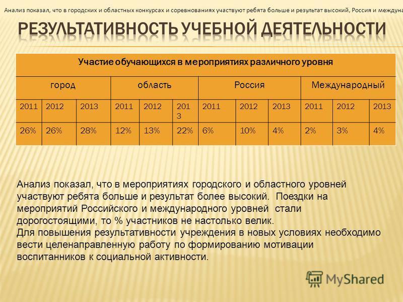 Участие обучающихся в мероприятиях различного уровня город область РоссияМеждународный 20112012201320112012201 3 201120122013201120122013 26% 28%12%13%22%6%10%4%2%3%4% Анализ показал, что в мероприятиях городского и областного уровней участвуют ребят