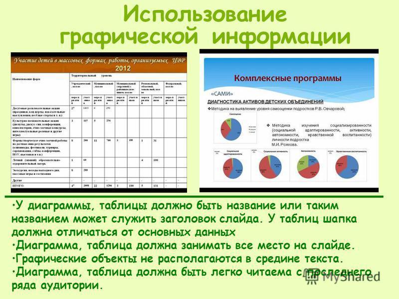 У диаграммы, таблицы должно быть название или таким названием может служить заголовок слайда. У таблиц шапка должна отличаться от основных данных Диаграмма, таблица должна занимать все место на слайде. Графические объекты не располагаются в средине т