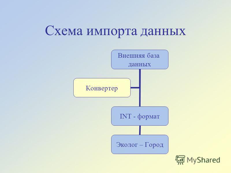 Схема импорта данных Внешняя база данных INT - формат Эколог – Город Конвертер