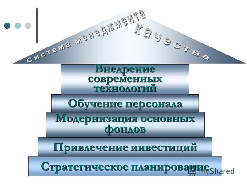 Стратегическое планирование Привлечение инвестиций Модернизация основных фондов Обучение персонала Внедрение современных технологий