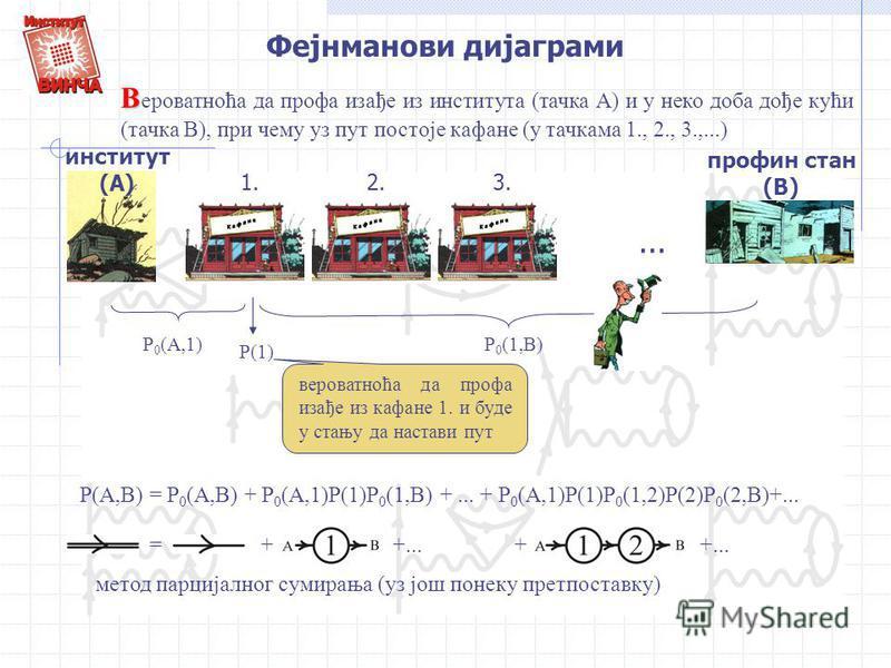 Фејнманови дијаграми 1.2.3.... институт (А) профин стан (В) В В ероватноћа да профа изађе из института (тачка А) и у неко доба дође кући (тачка В), при чему уз пут постоје кафане (у тачкама 1., 2., 3.,...) P 0 (A,1)P 0 (1,B) P(1) вероватноћа да профа