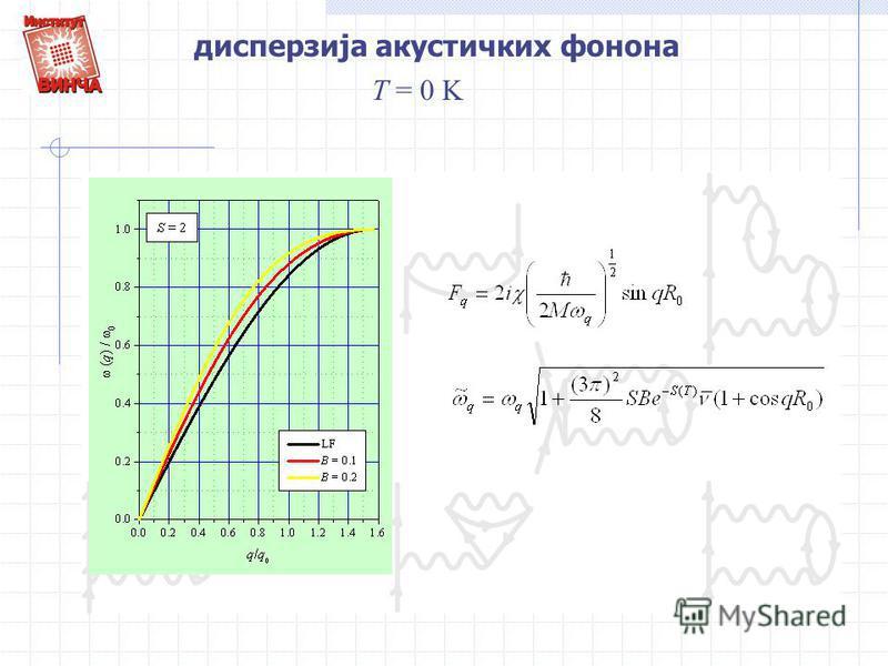 дисперзија акустичких фонона T = 0 K
