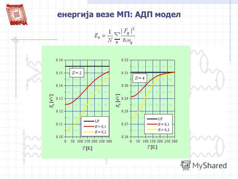 енергија везе МП: АДП модел