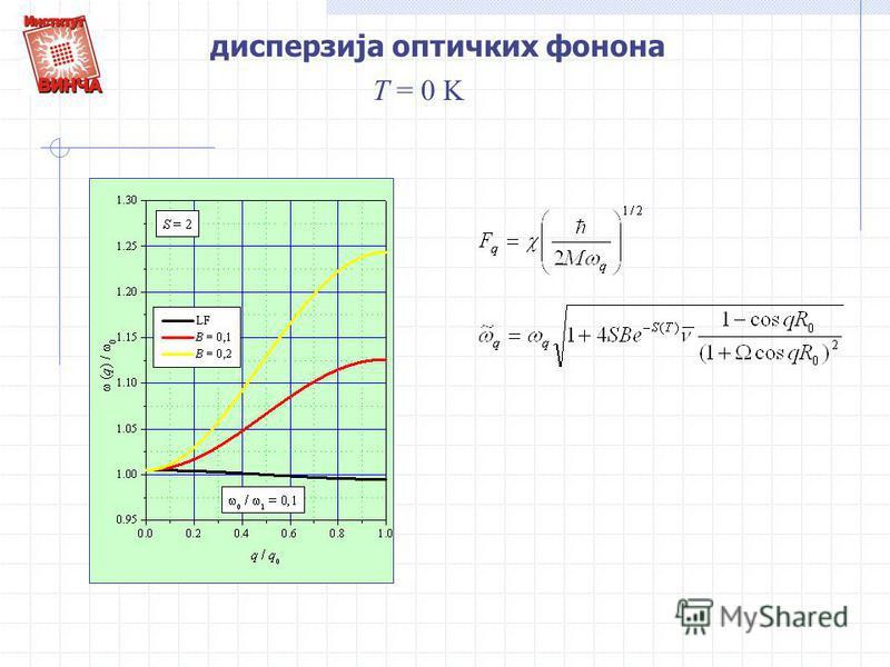 дисперзија оптичких фонона T = 0 K