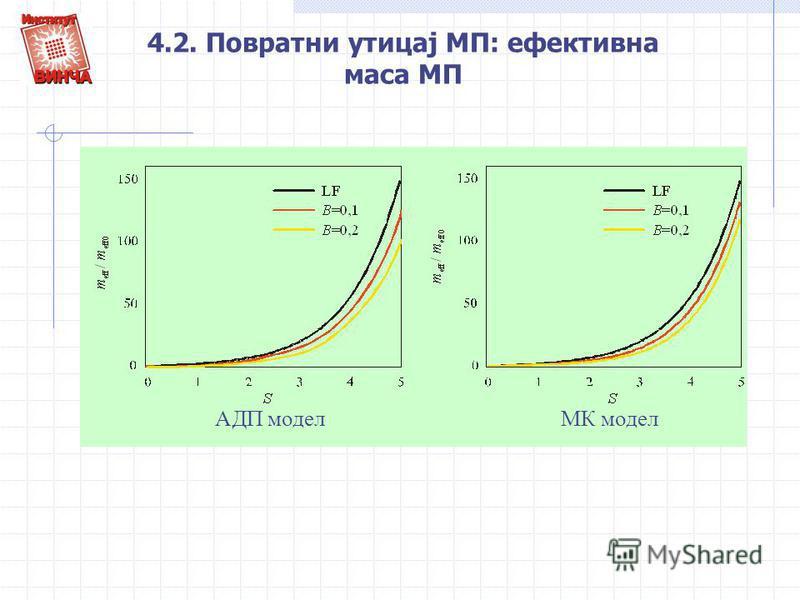 4.2. Повратни утицај МП: ефективна маса МП АДП моделМК модел