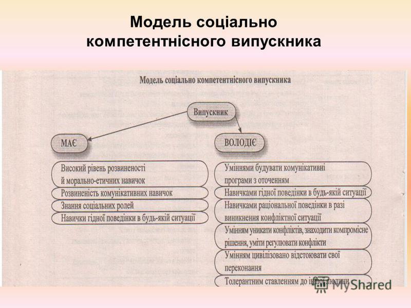 Модель соціально компетентнісного випускника